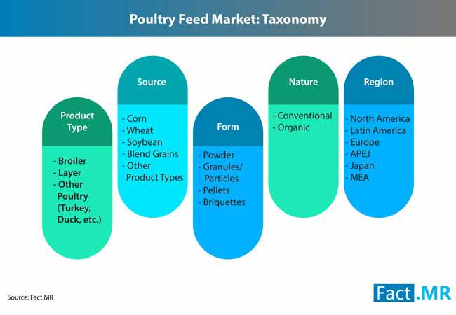 poultry feed market 2