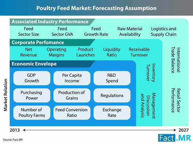 poultry feed market 3