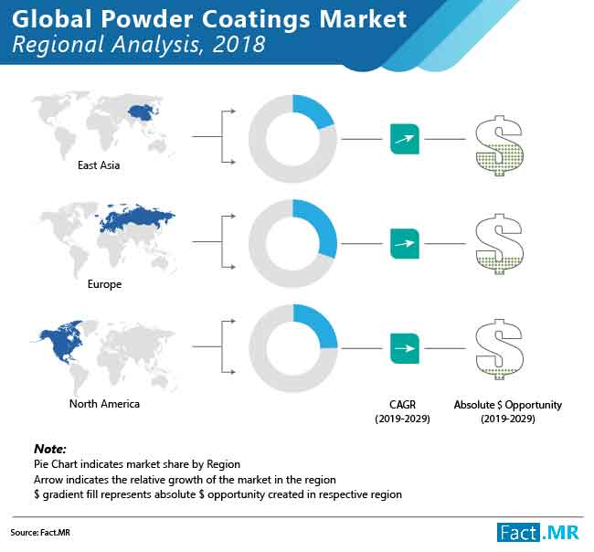 powder coatings market regional analysis