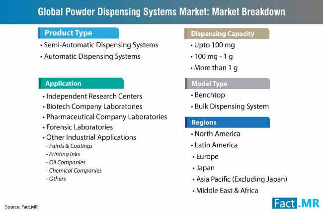 powder dispensing systems market breakdown