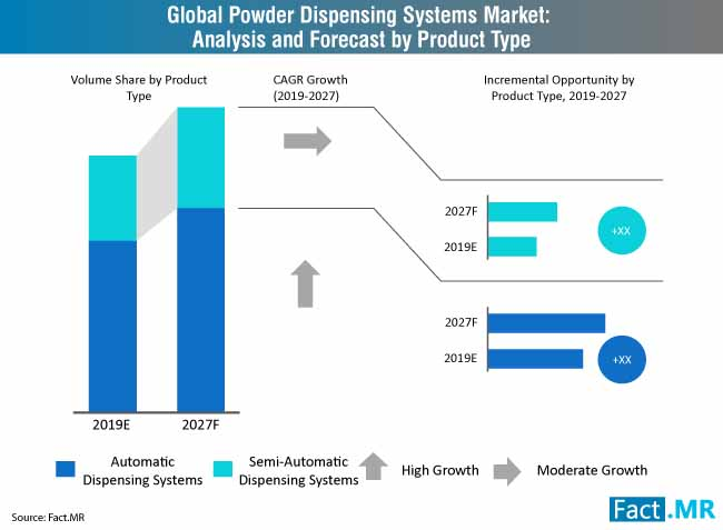 powder dispensing systems market by product
