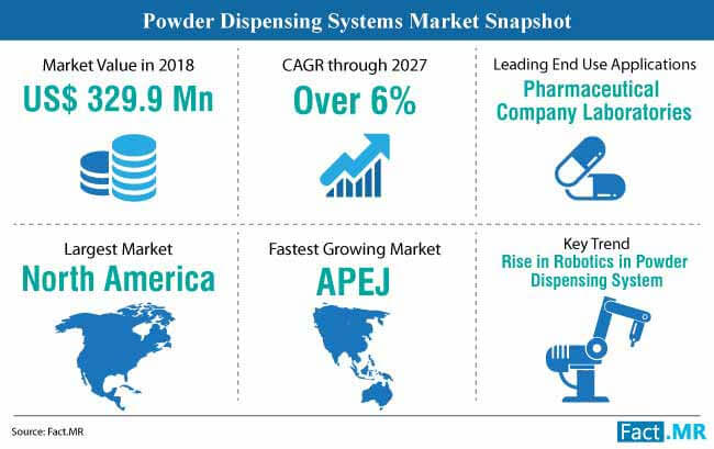 powder dispensing systems market snapshot