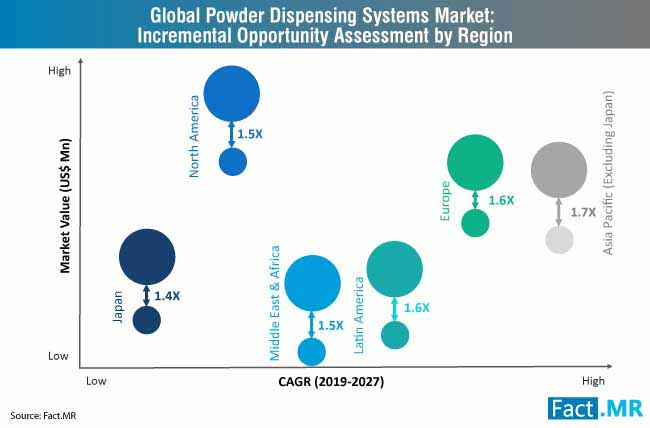 powder dispensing systems market