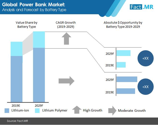 power bank market 1