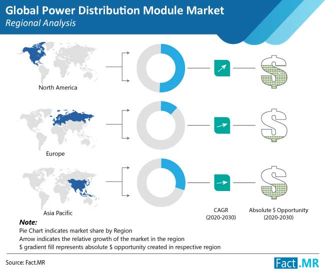 power distribution module market regional analysis