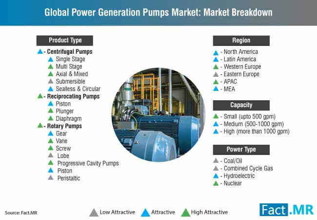 power generation pumps market breakdown