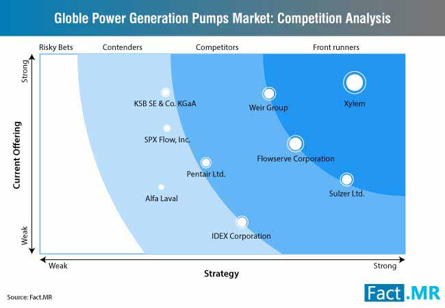power generation pumps market competition analysis