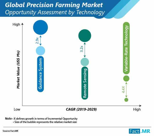 precision farming market 03