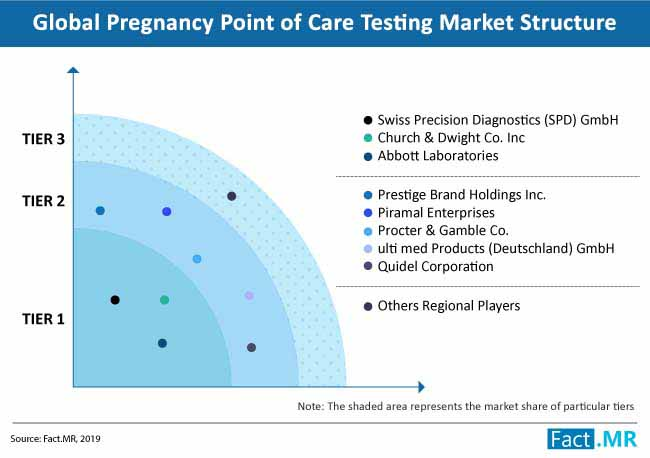 pregnancy point of care testing market structure
