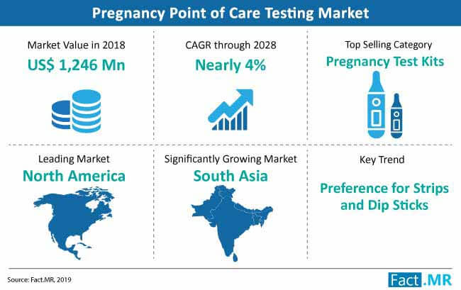 pregnancy point of care testing market snapshot