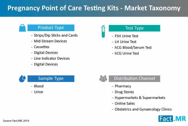 pregnancy point of care testing market taxonomy