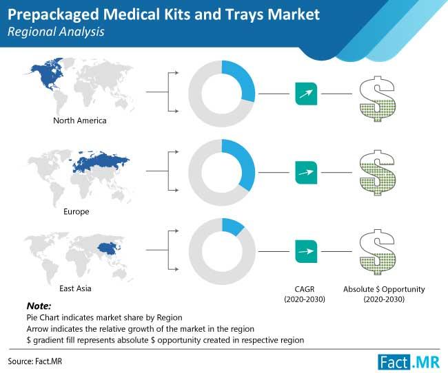 prepackaged medical kits and trays market regional analysis