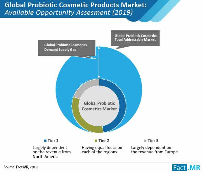 probiotic cosmetic products market 01