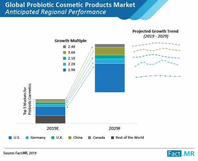 probiotic cosmetic products market 02