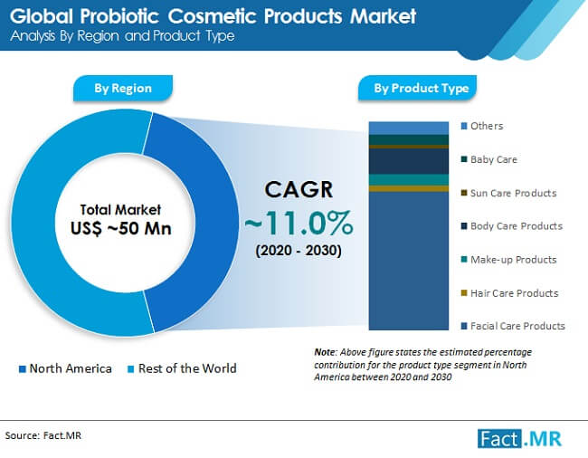 probiotic cosmetic products market image 01