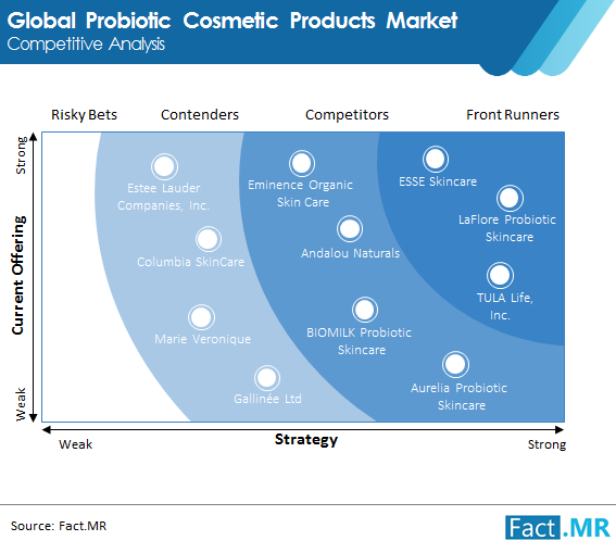 probiotic cosmetic products market image 02