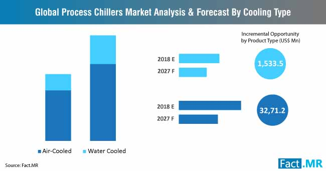 process chillers market analysis and forecast by cooling type