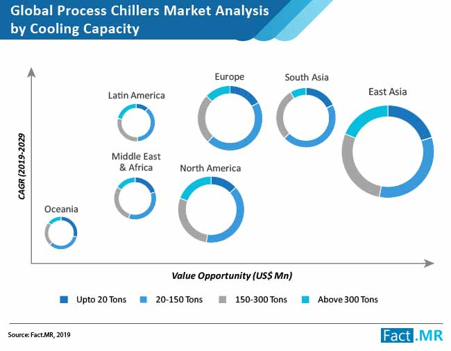 process chillers market analysis