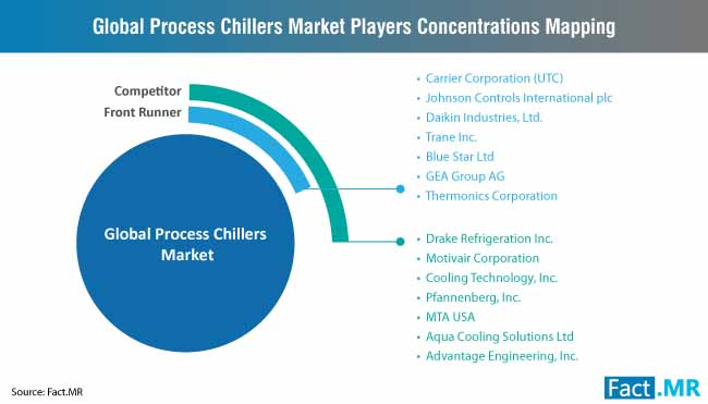 process chillers market players concentrations mapping