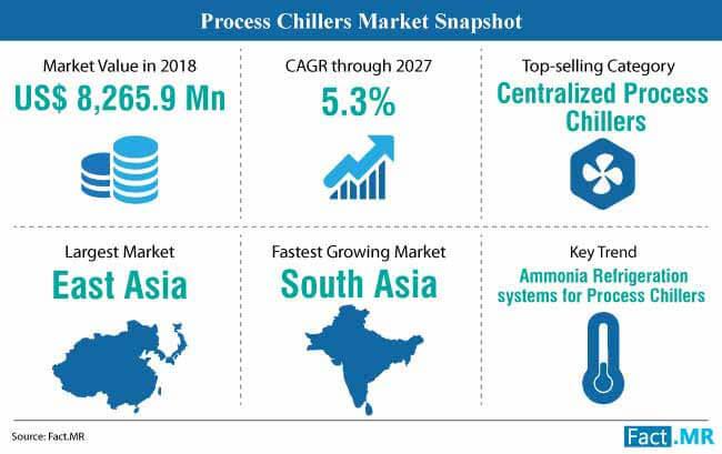 process chillers market snapshot