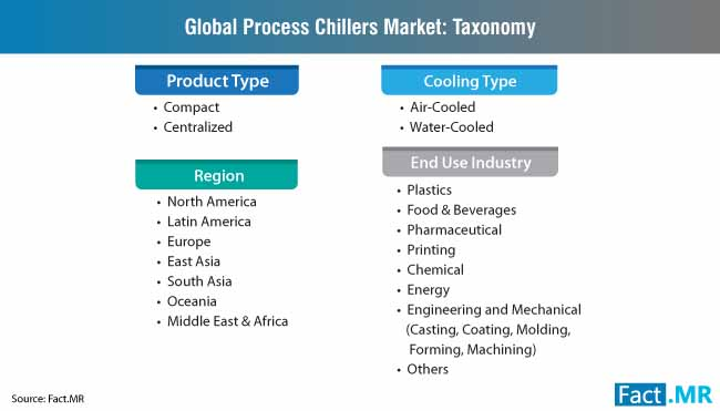process chillers market taxonomy