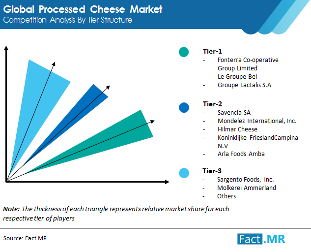 processed cheese market competition analysis by tier structure