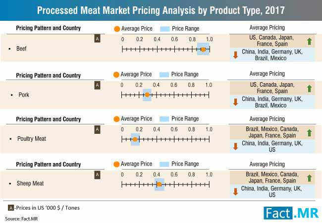 processed meat market 0