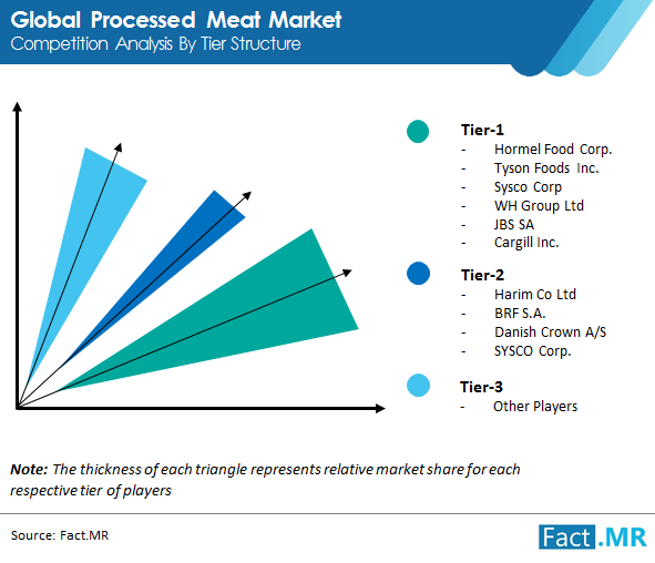 processed meat market image 01