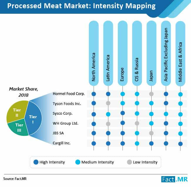 processed meat market intensity mapping