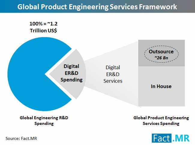 product engineering services framework
