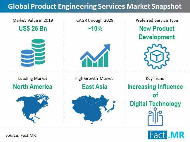 product engineering services market snapshot