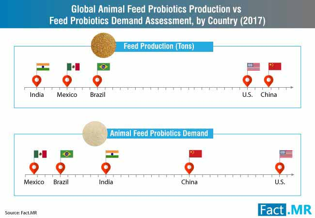production vs feed probiotics