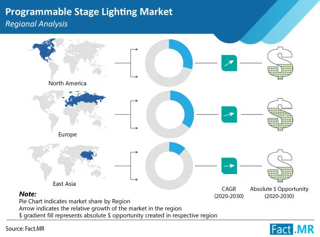 programmable stage lighting market