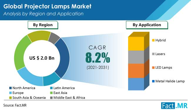 Projector lamps market application by Fact.MR