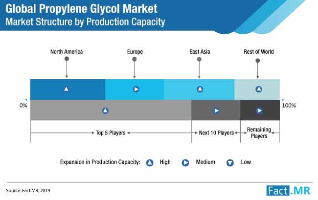 propylene glycol market structure