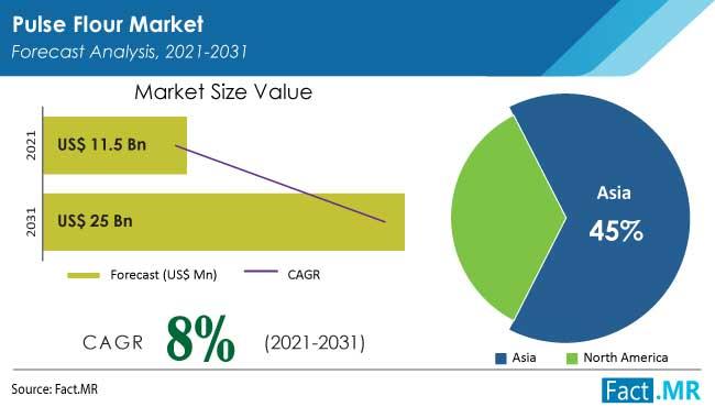 Pulse flour market forecast analysis by Fact.MR