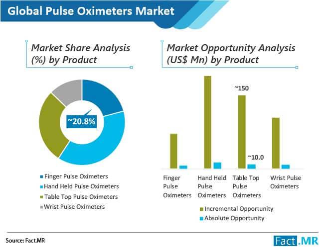 pulse oximeters market 1