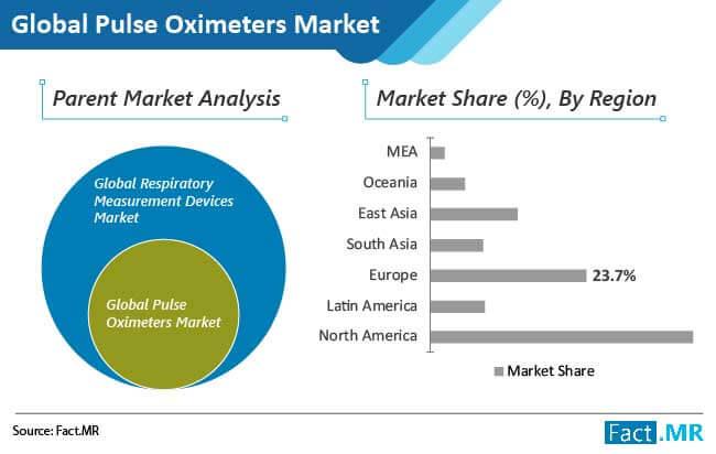 pulse oximeters market 2