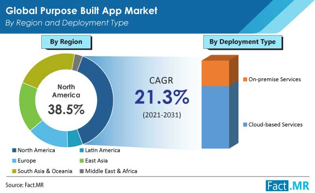 Purpose built application market by region and deployment type from Fact.MR