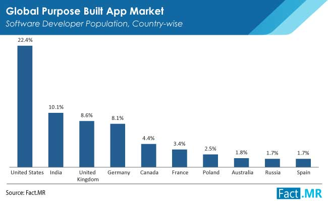 Purpose built application market software developer population country wise by Fact.MR