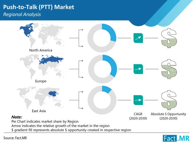 push to talk ptt market