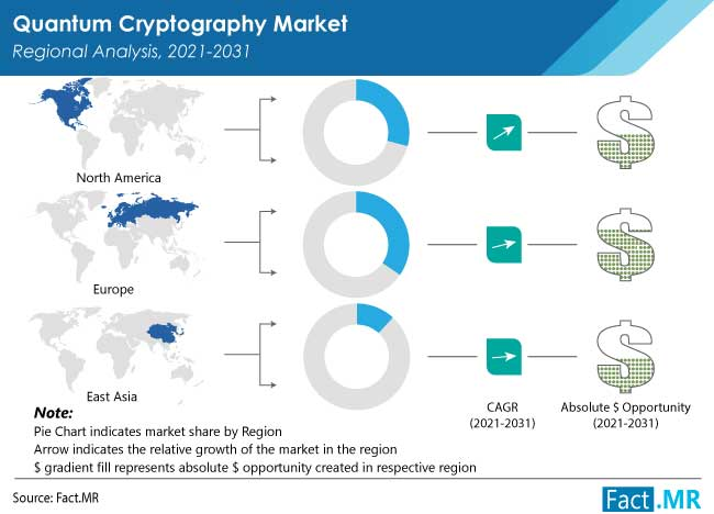 Quantum cryptography market regional analysis by Fact.MR