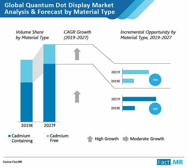quantum dot display market 01