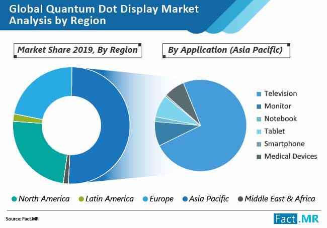 quantum dot display market 02