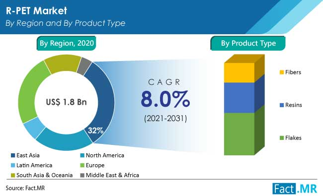 R-PET market by region and by product type by Fact.MR