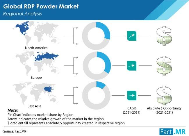 rdp powder market region