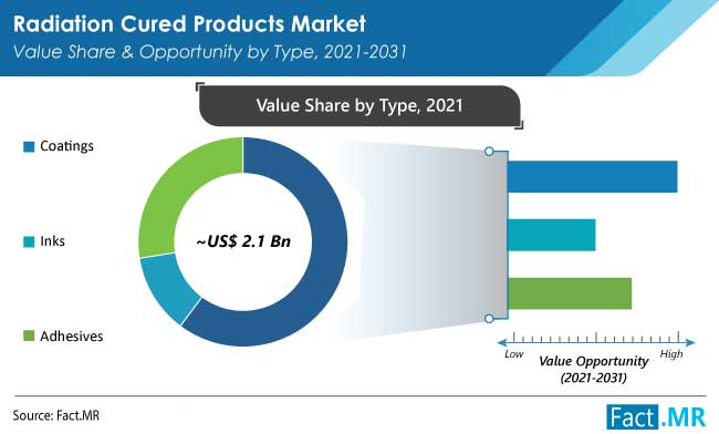 Radiation cured products market value share and opportunity by type from Fact.MR
