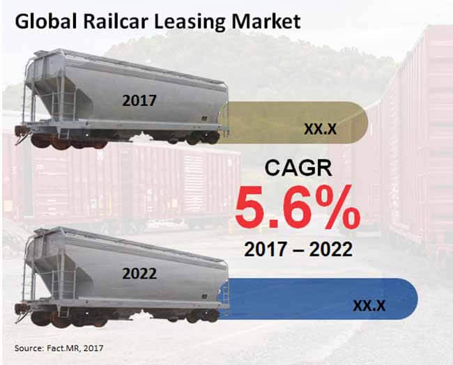 railcar leasing market