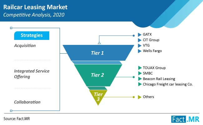 railcar leasing market competition