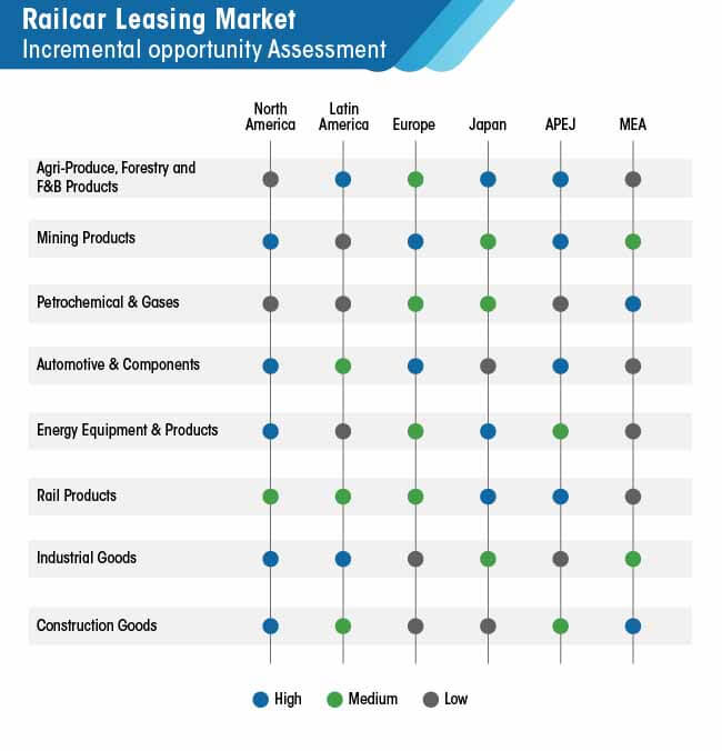 railcar leasing market incremental opportunity assessment